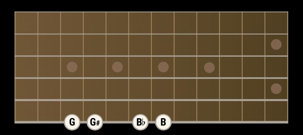 chart-3-01