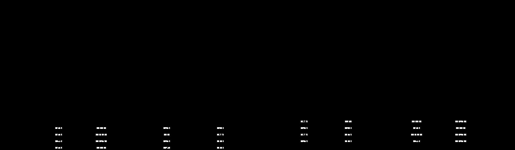 carraher-cmin7b5