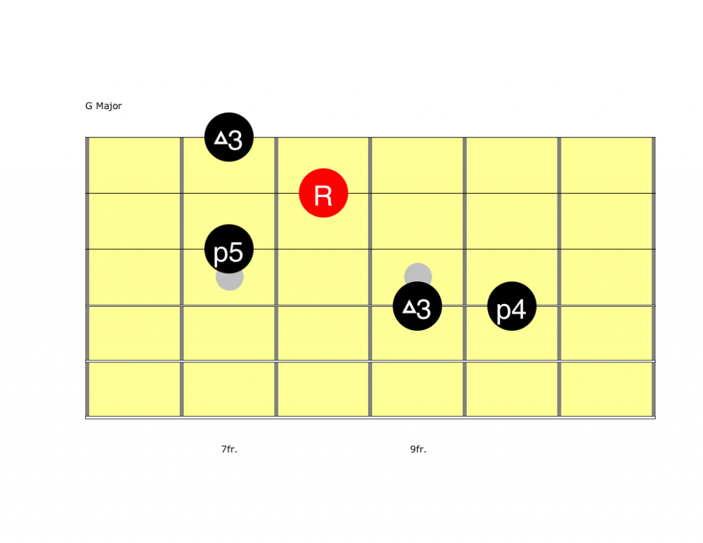 Chord Tones For Melodic Soloing Riff The Symble A7 Above A Bar It Means We Have To Play From Here I Suggest You Analyze Rest Of Solo In This Manner Doing So Will Help More Than One Way