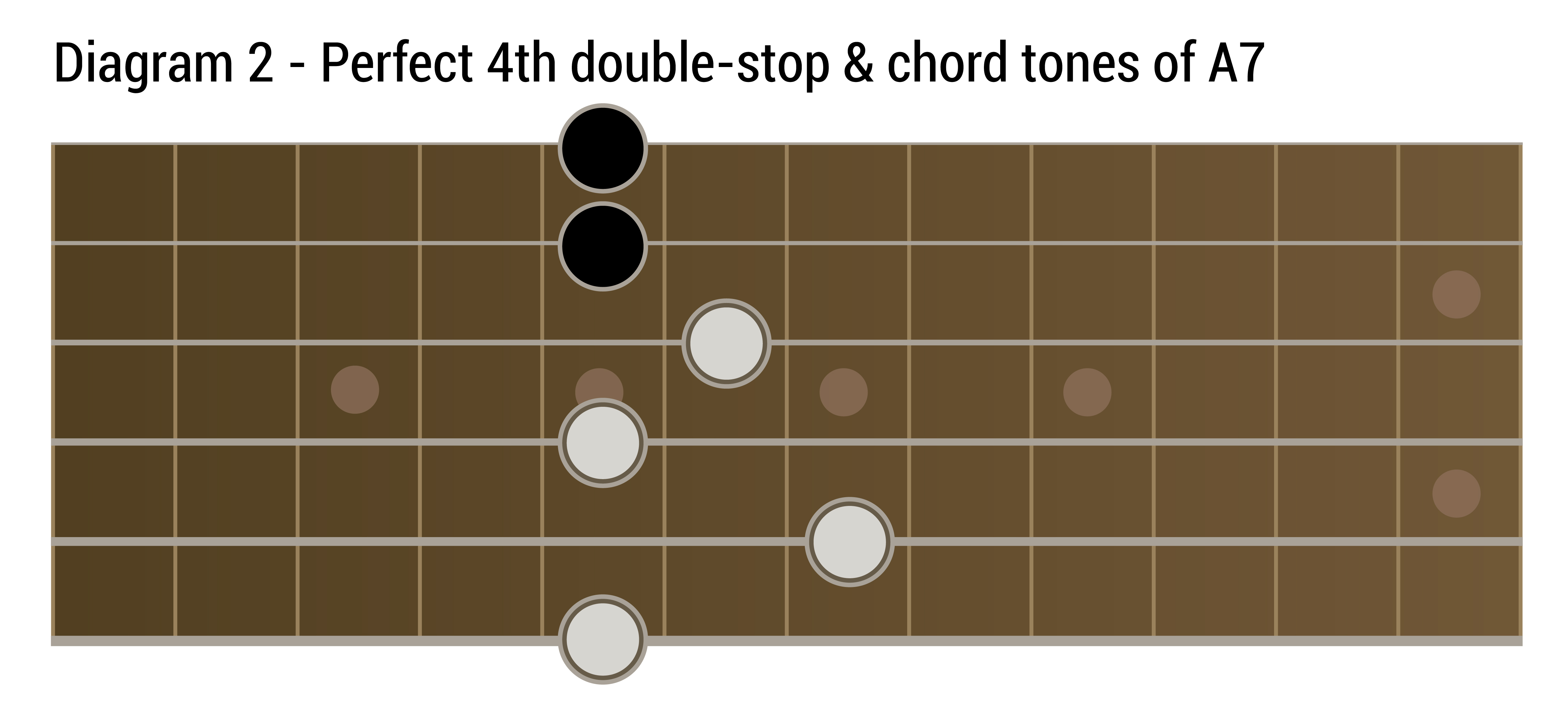 Guitar String Diagram Notes Layout Of The Strings On The